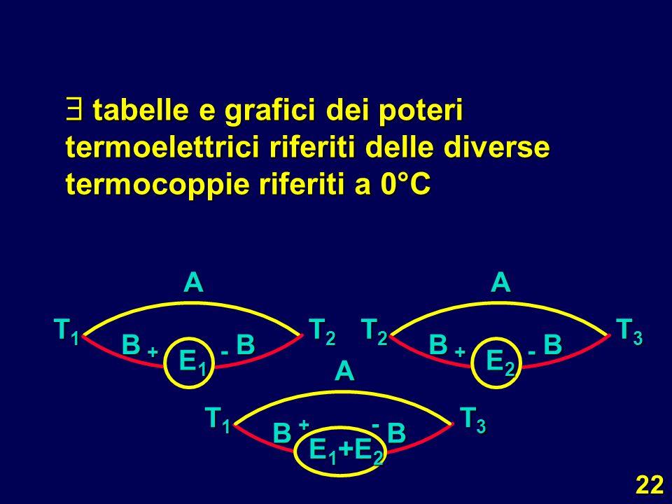  tabelle e grafici dei poteri termoelettrici riferiti delle diverse termocoppie riferiti a 0°C