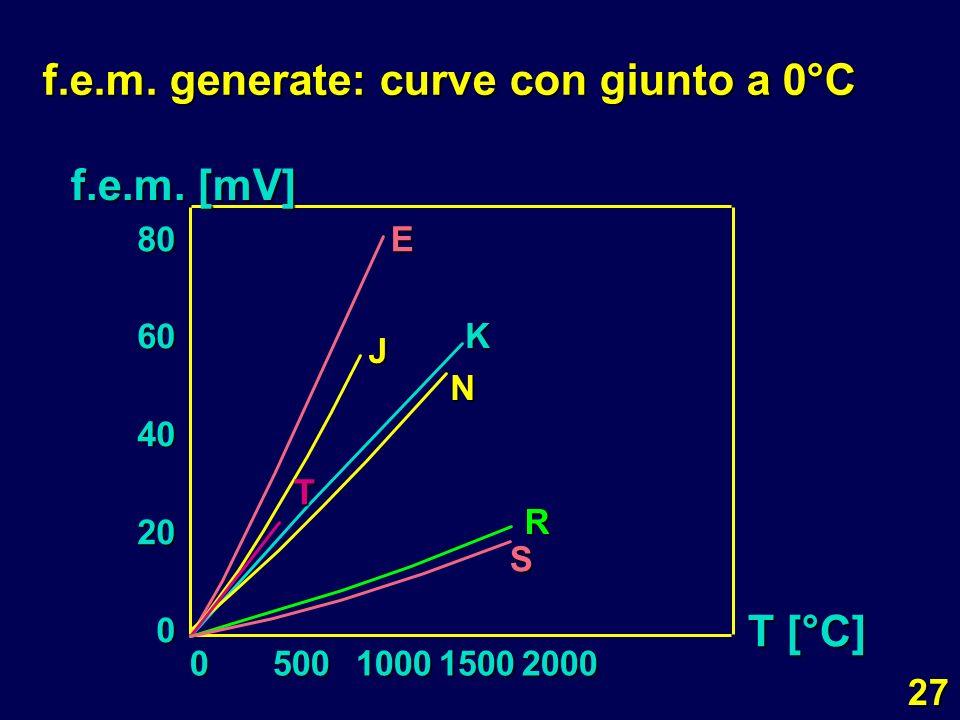 f.e.m. generate: curve con giunto a 0°C
