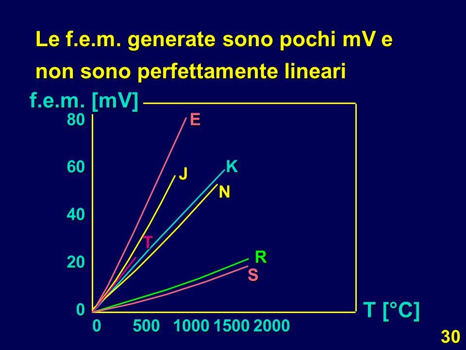 Le f.e.m. generate sono pochi mV e non sono perfettamente lineari
