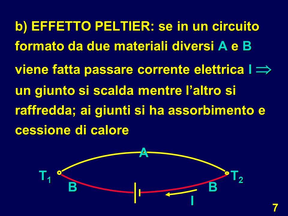 b) EFFETTO PELTIER: se in un circuito formato da due materiali diversi A e B viene fatta passare corrente elettrica I  un giunto si scalda mentre l'altro si raffredda; ai giunti si ha assorbimento e cessione di calore