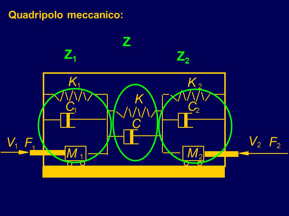Z Z1 Z2 K K K C C C V F V F M M Quadripolo meccanico: 1 2 1 2 1 2 2 1
