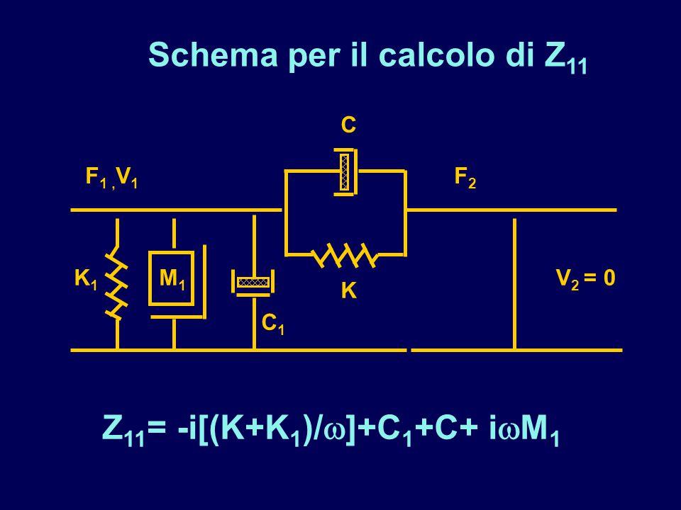 Schema per il calcolo di Z11