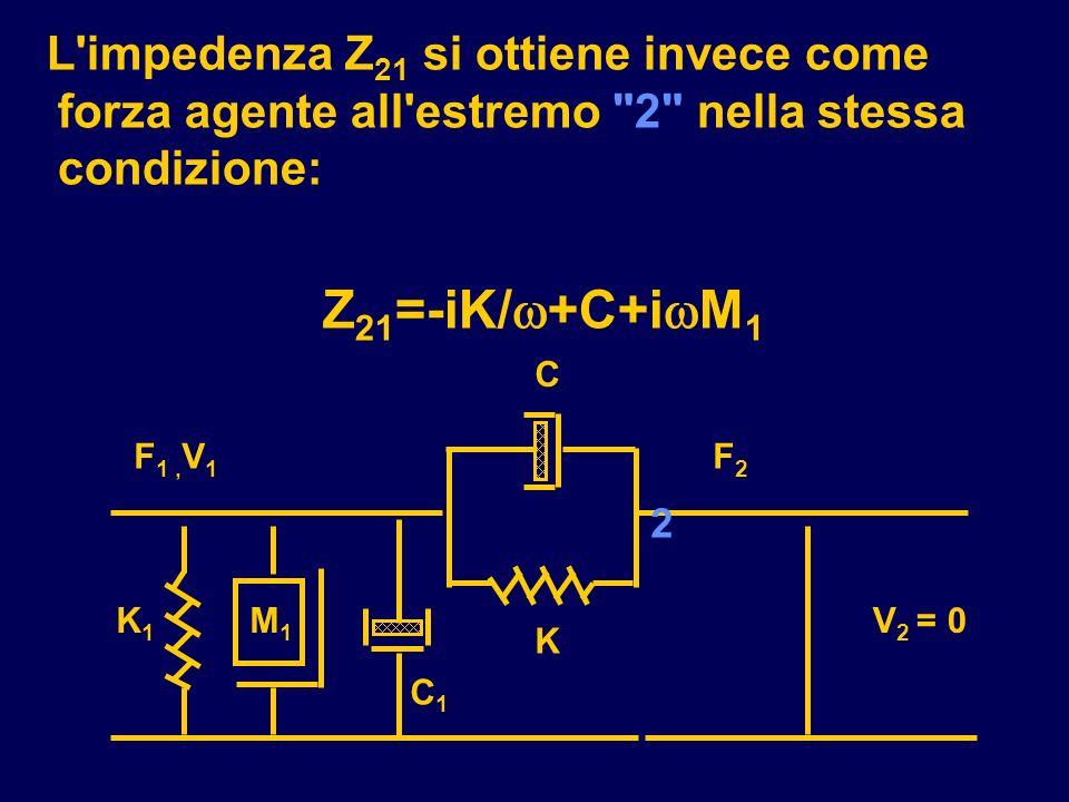 L impedenza Z21 si ottiene invece come forza agente all estremo 2 nella stessa condizione: