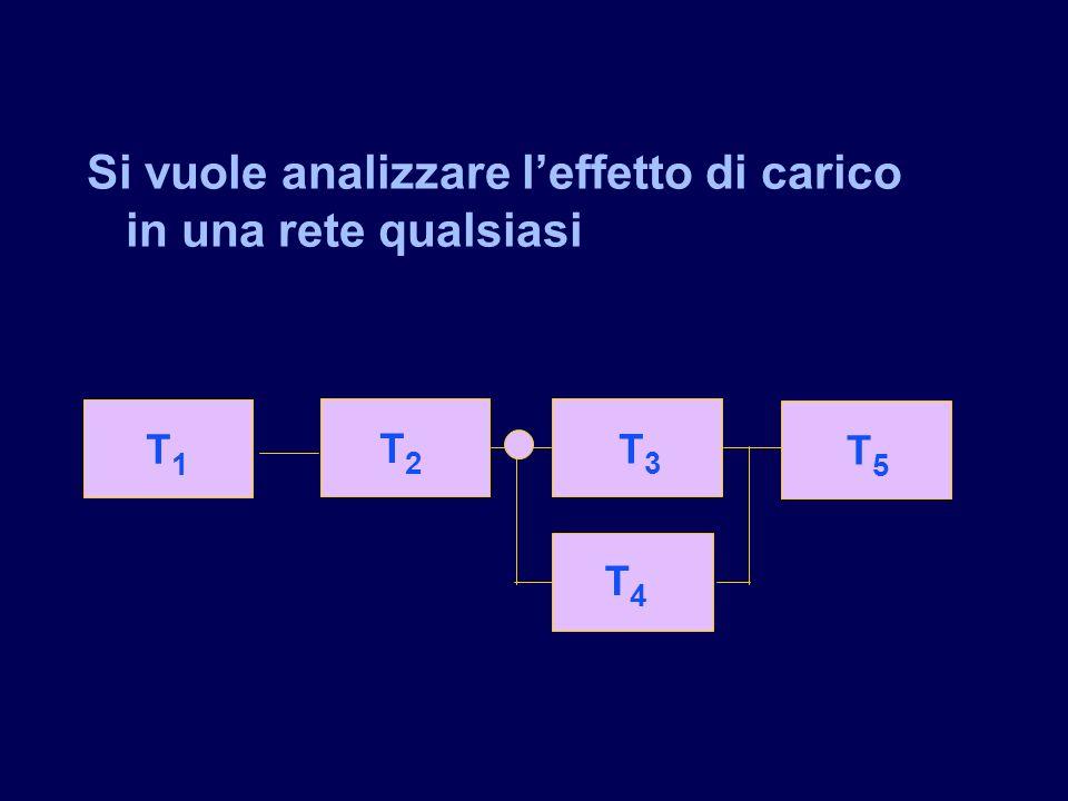 Si vuole analizzare l'effetto di carico in una rete qualsiasi