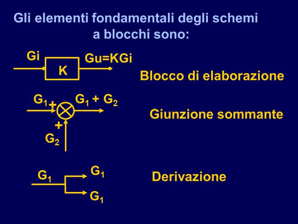 Gli elementi fondamentali degli schemi a blocchi sono: