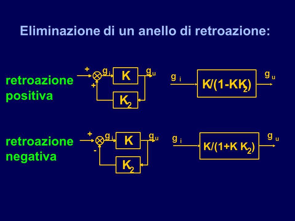 Eliminazione di un anello di retroazione: