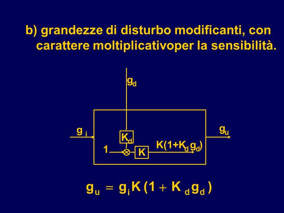 b) grandezze di disturbo modificanti, con carattere moltiplicativoper la sensibilità.