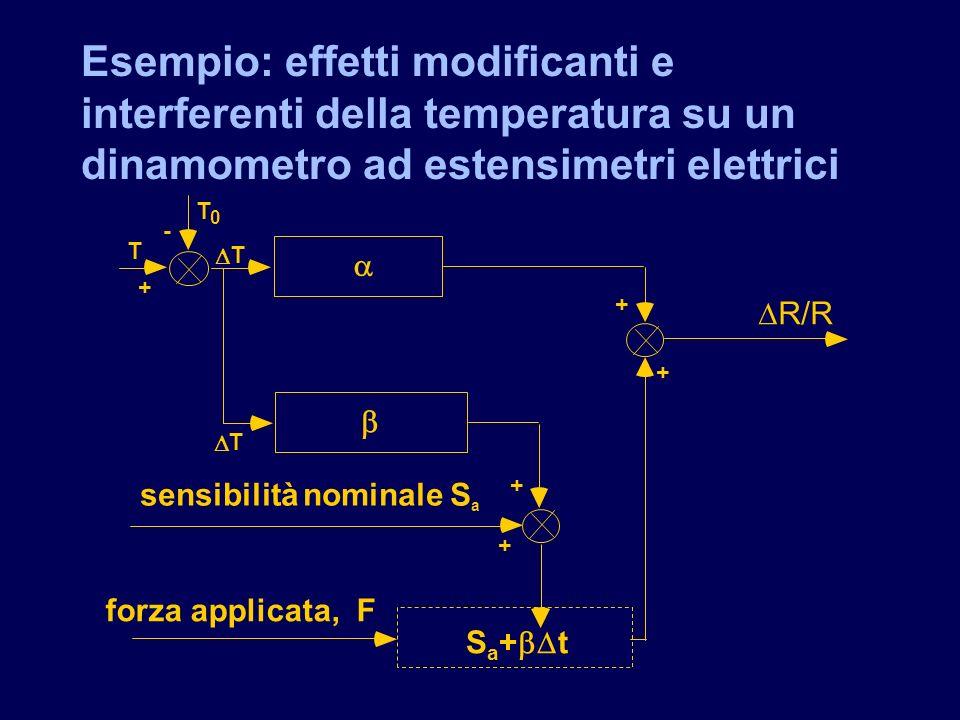 Esempio: effetti modificanti e interferenti della temperatura su un dinamometro ad estensimetri elettrici