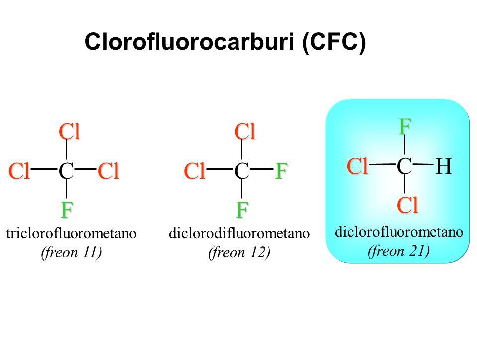 Clorofluorocarburi (CFC)
