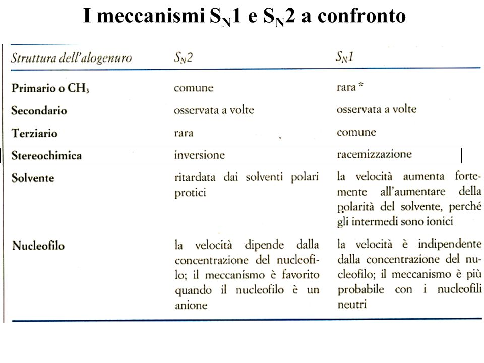I meccanismi SN1 e SN2 a confronto