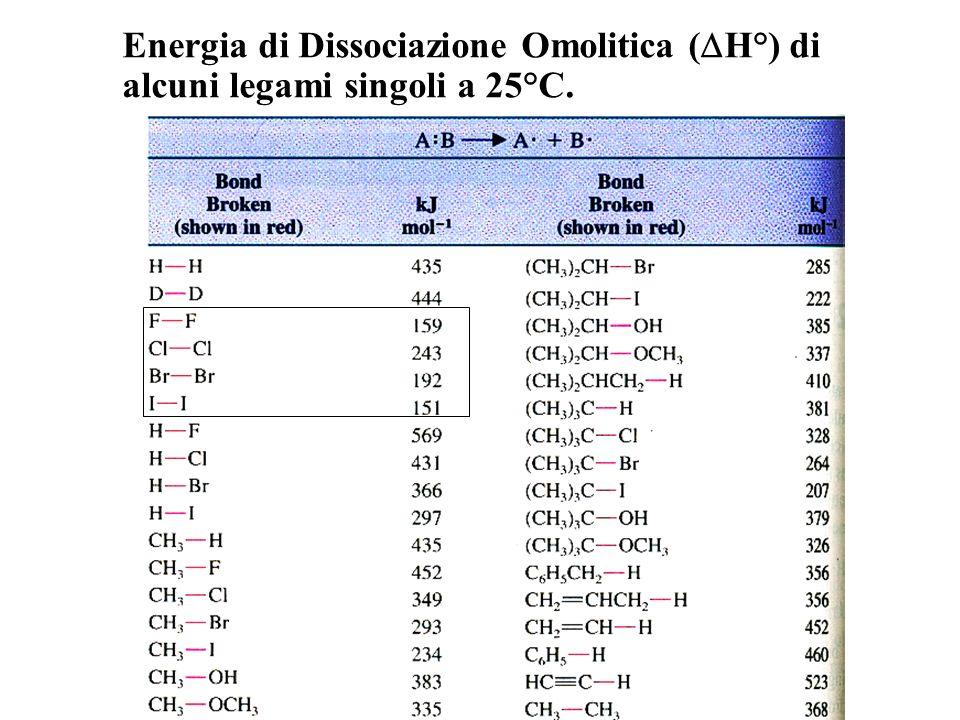 Energia di Dissociazione Omolitica (DH°) di alcuni legami singoli a 25°C.