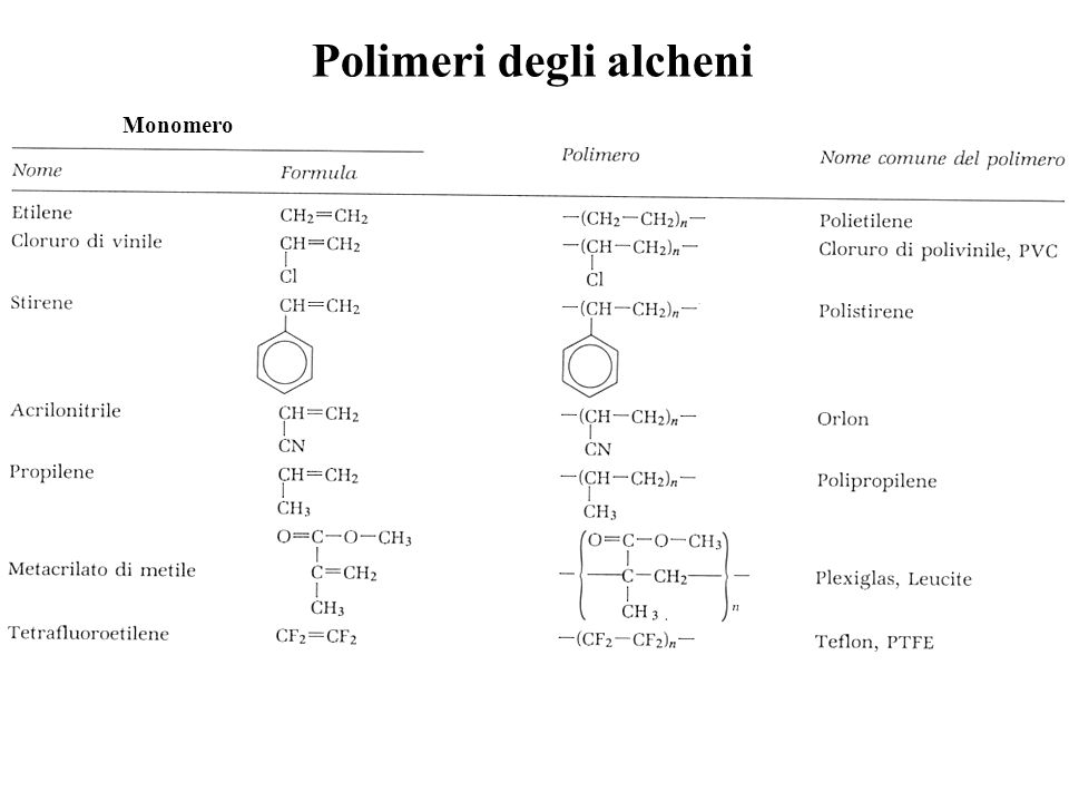 Polimeri degli alcheni