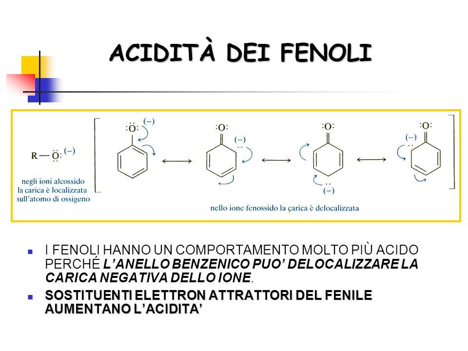 ACIDITÀ DEI FENOLI I FENOLI HANNO UN COMPORTAMENTO MOLTO PIÙ ACIDO PERCHÉ L'ANELLO BENZENICO PUO' DELOCALIZZARE LA CARICA NEGATIVA DELLO IONE.