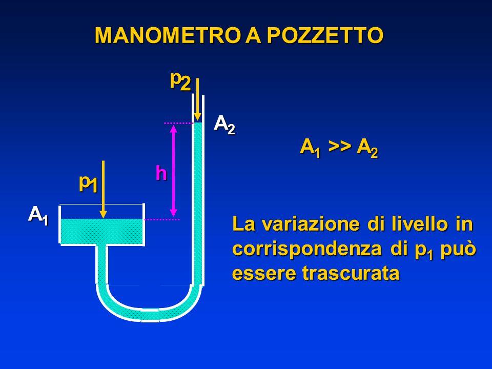 MANOMETRO A POZZETTO 2 A2 A1 >> A2 h p 1 A1