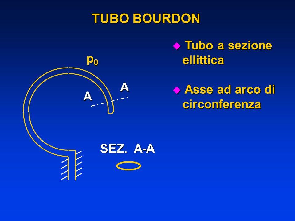 TUBO BOURDON Tubo a sezione ellittica p0 Asse ad arco di circonferenza