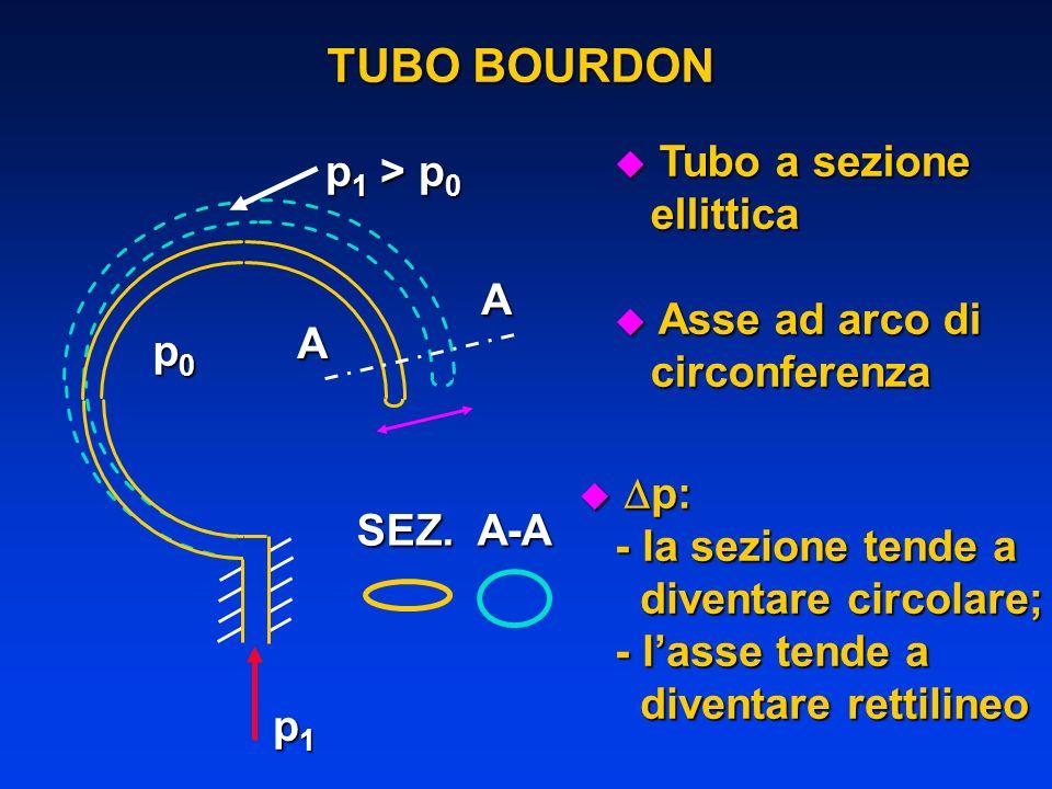 TUBO BOURDON Tubo a sezione p1 > p0 ellittica Asse ad arco di