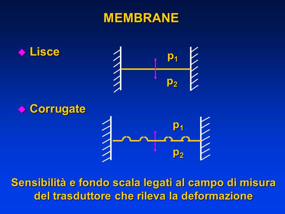 MEMBRANE Lisce Corrugate p1 p2 p1 p2