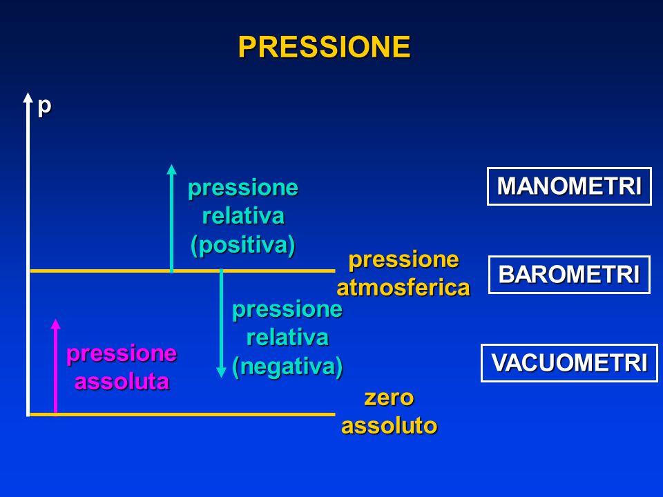 PRESSIONE p pressione MANOMETRI relativa (positiva) pressione