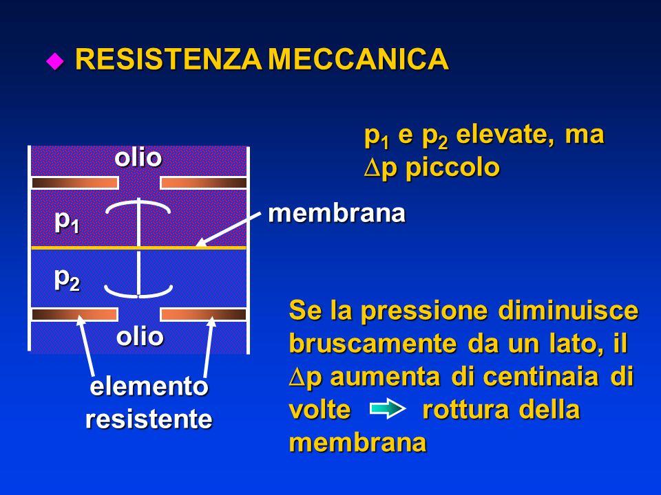 RESISTENZA MECCANICA p1 e p2 elevate, ma p piccolo olio membrana p1