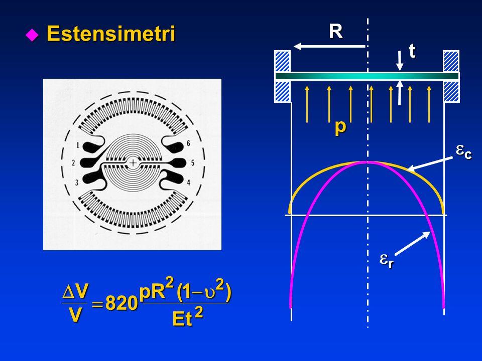 Estensimetri R p t c r  V pR Et   820 1 2 ( ) 