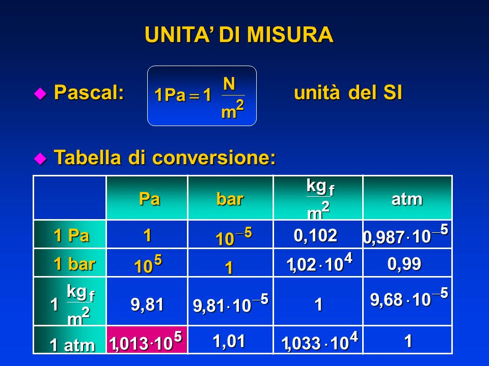 UNITA' DI MISURA Pascal: unità del SI Tabella di conversione: 1 Pa N m