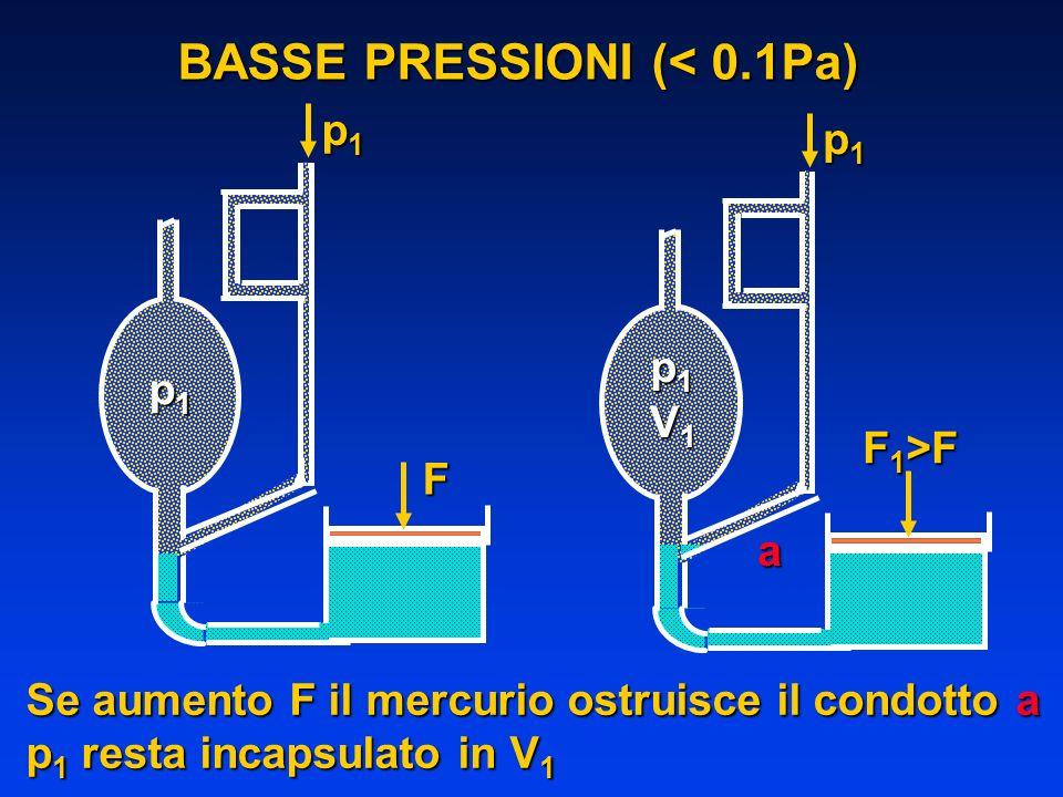 BASSE PRESSIONI (< 0.1Pa)