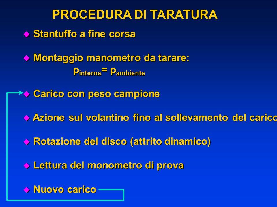 PROCEDURA DI TARATURA Stantuffo a fine corsa