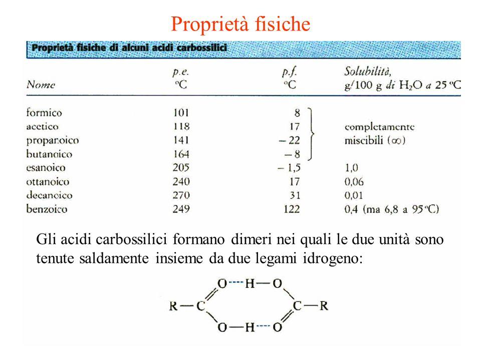 Proprietà fisiche Gli acidi carbossilici formano dimeri nei quali le due unità sono tenute saldamente insieme da due legami idrogeno: