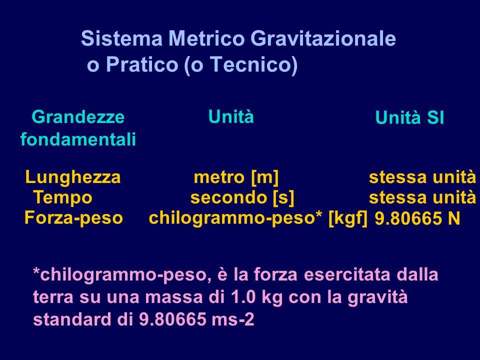 Sistema Metrico Gravitazionale o Pratico (o Tecnico)