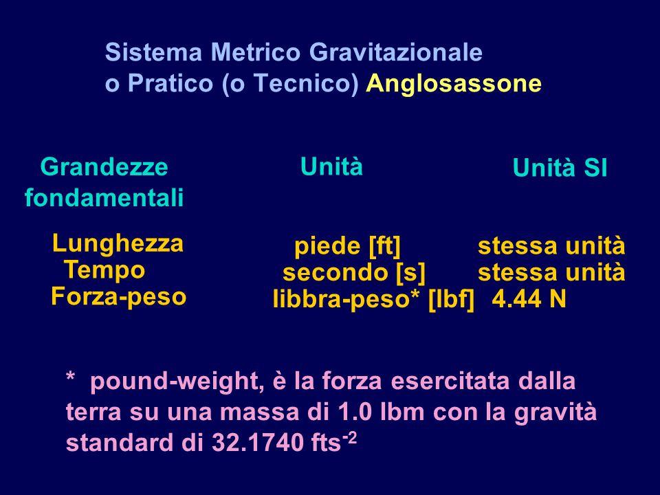 Sistema Metrico Gravitazionale o Pratico (o Tecnico) Anglosassone