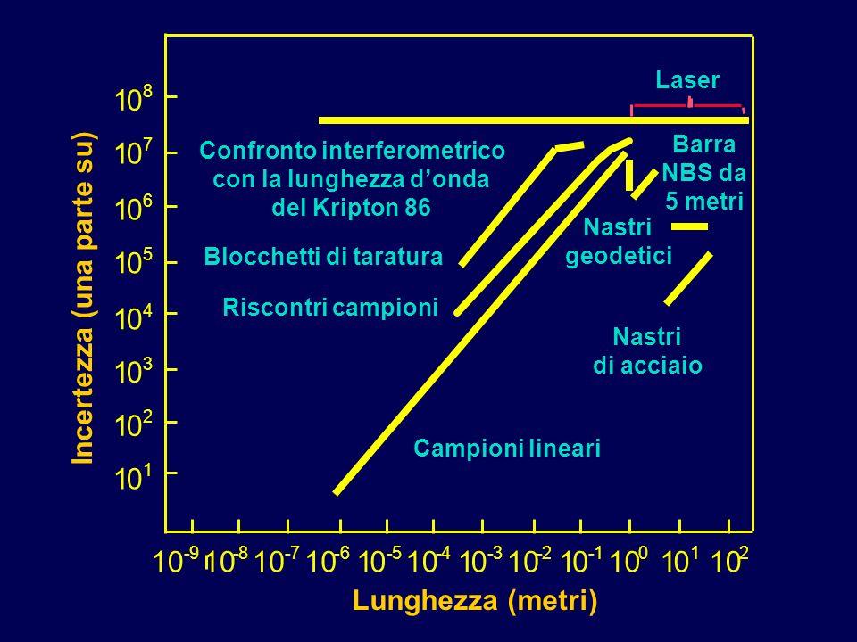 Confronto interferometrico con la lunghezza d'onda