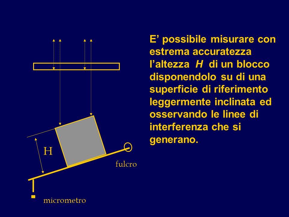 E' possibile misurare con estrema accuratezza l'altezza H di un blocco disponendolo su di una superficie di riferimento leggermente inclinata ed osservando le linee di interferenza che si generano.