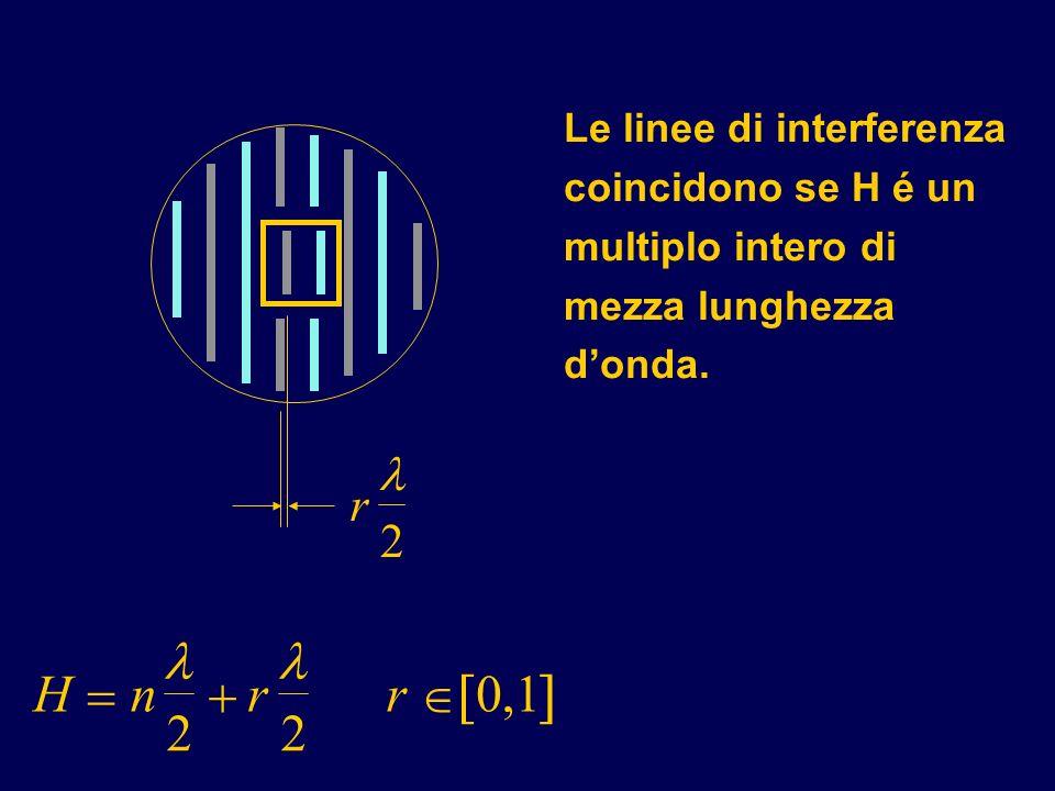 Le linee di interferenza coincidono se H é un multiplo intero di mezza lunghezza d'onda.