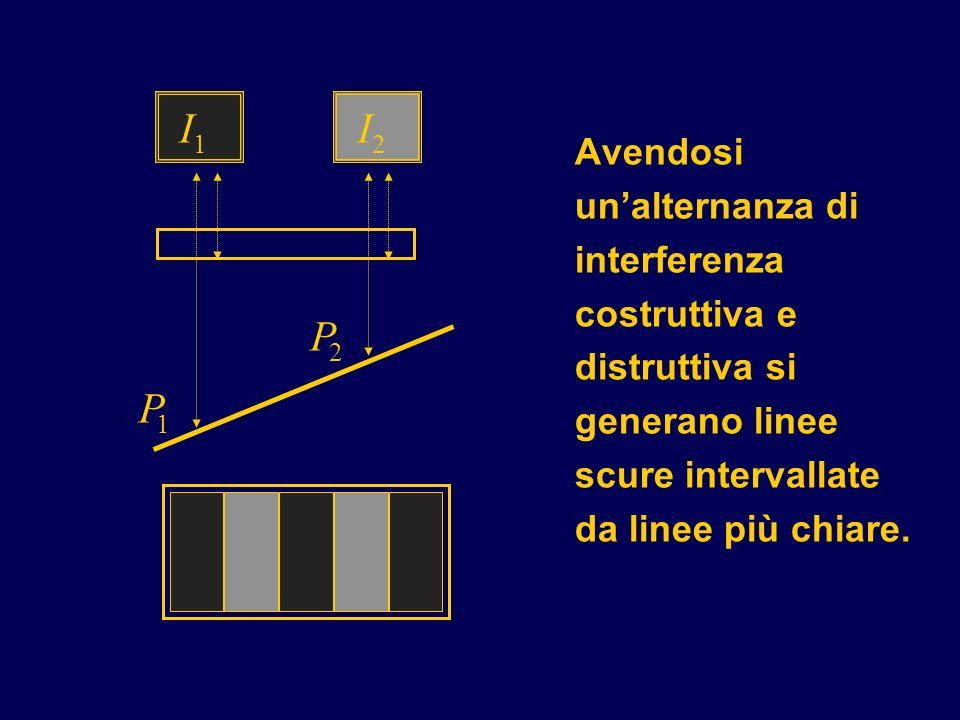 P 2. 1. I. Avendosi un'alternanza di interferenza costruttiva e distruttiva si generano linee scure intervallate da linee più chiare.