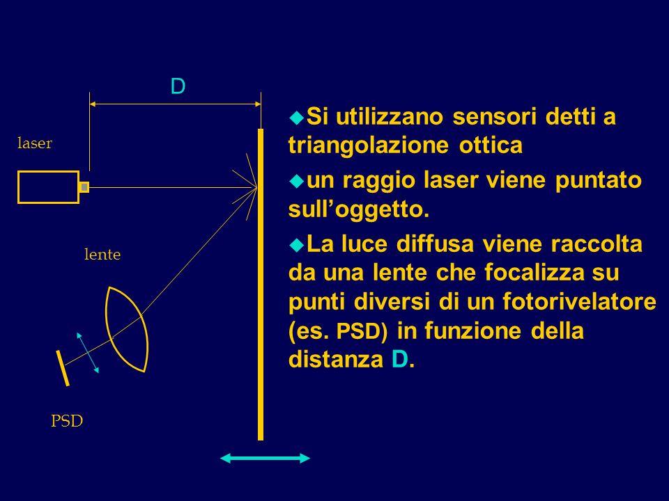 Si utilizzano sensori detti a triangolazione ottica
