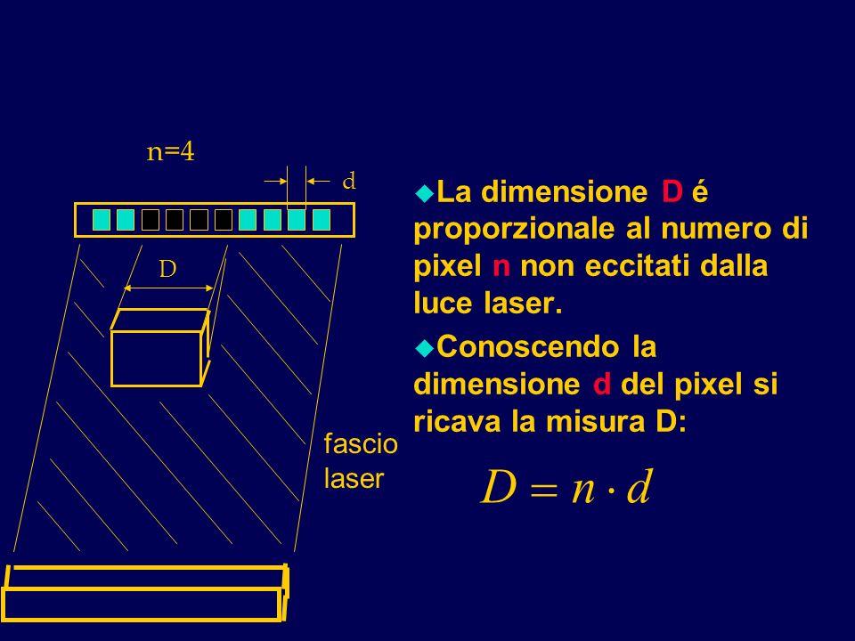 n=4 D. fascio. laser. d. La dimensione D é proporzionale al numero di pixel n non eccitati dalla luce laser.