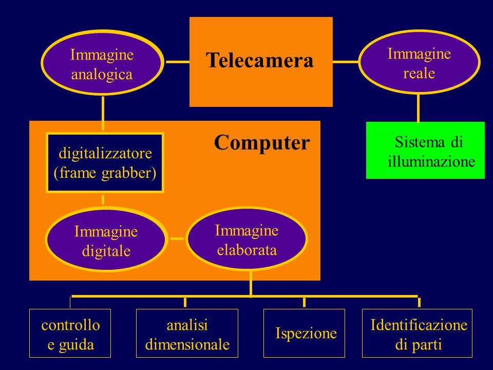 Telecamera Computer Immagine analogica Immagine digitale Immagine