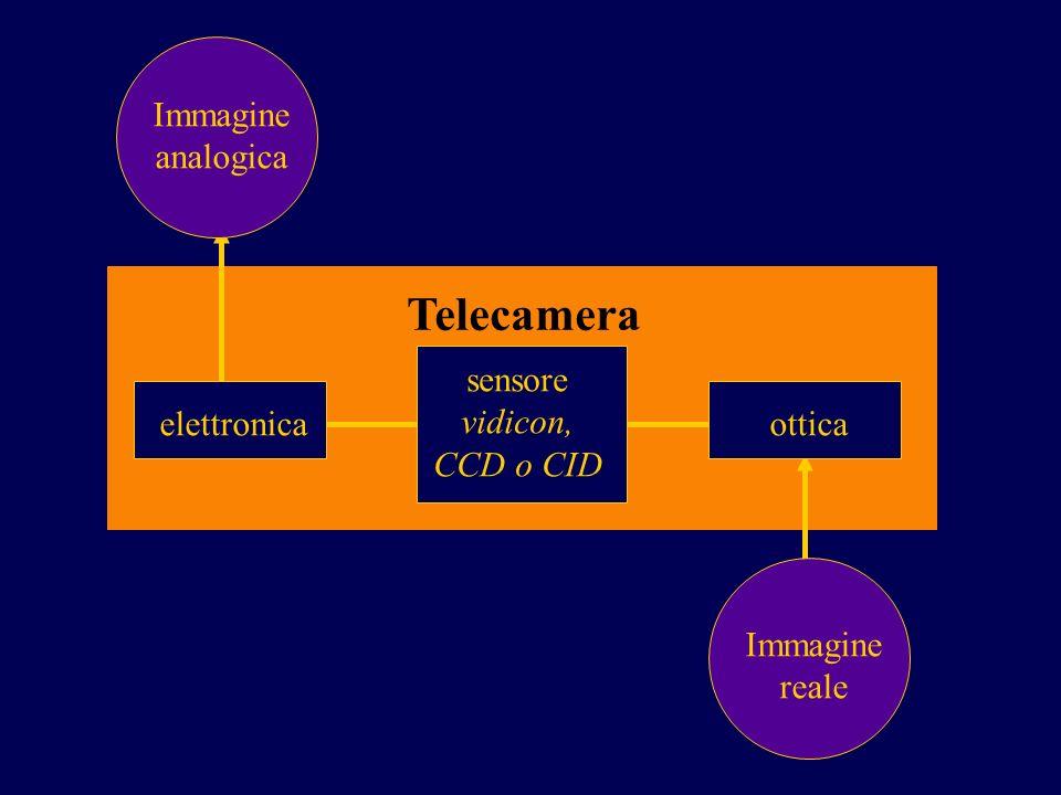 Telecamera Immagine analogica sensore vidicon, CCD o CID elettronica