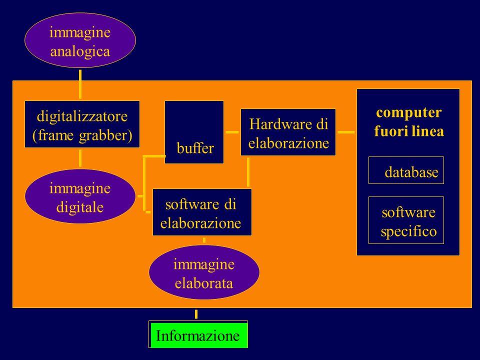 immagine analogica computer digitalizzatore fuori linea Hardware di