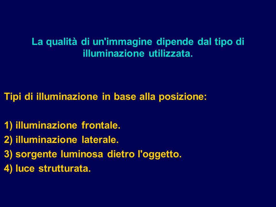 Tipi di illuminazione in base alla posizione: