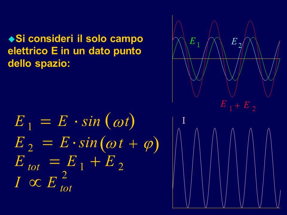 Si consideri il solo campo elettrico E in un dato punto dello spazio: