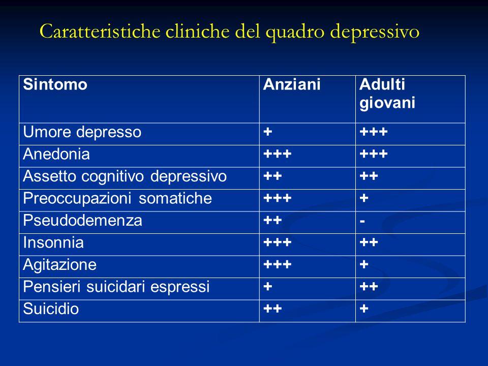 Caratteristiche cliniche del quadro depressivo