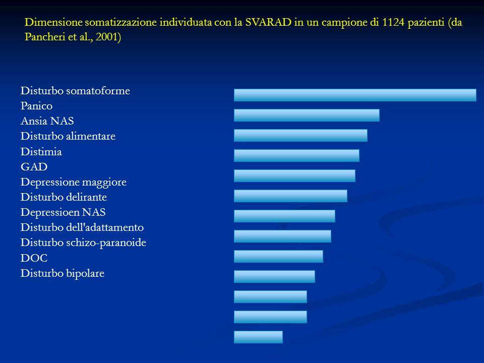 Dimensione somatizzazione individuata con la SVARAD in un campione di 1124 pazienti (da Pancheri et al., 2001)