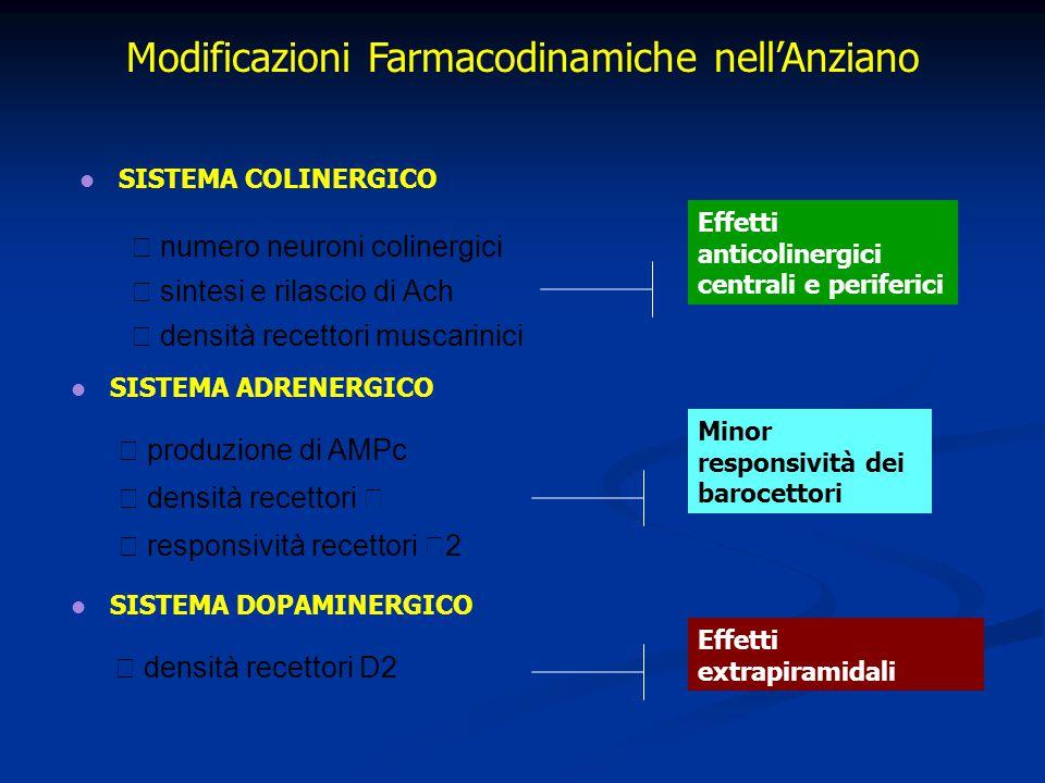 Modificazioni Farmacodinamiche nell'Anziano
