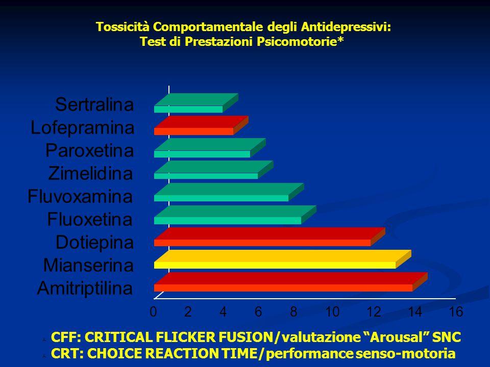 Sertralina Lofepramina Paroxetina Zimelidina Fluvoxamina Fluoxetina