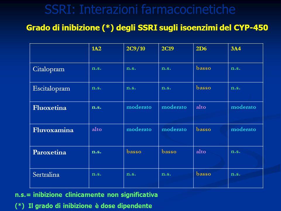 SSRI: Interazioni farmacocinetiche