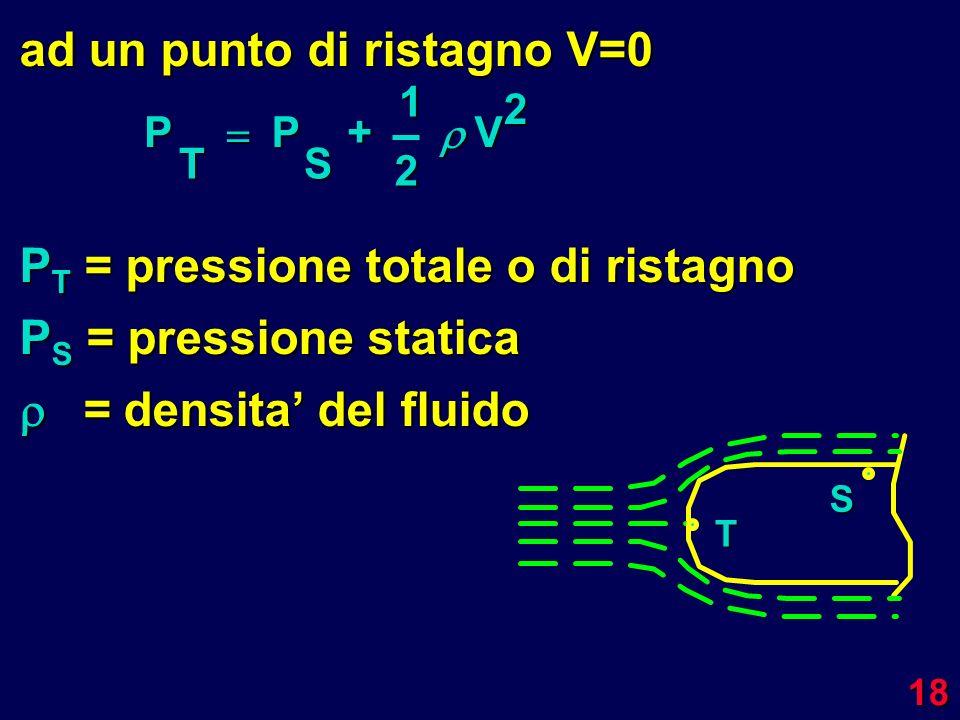 ad un punto di ristagno V=0