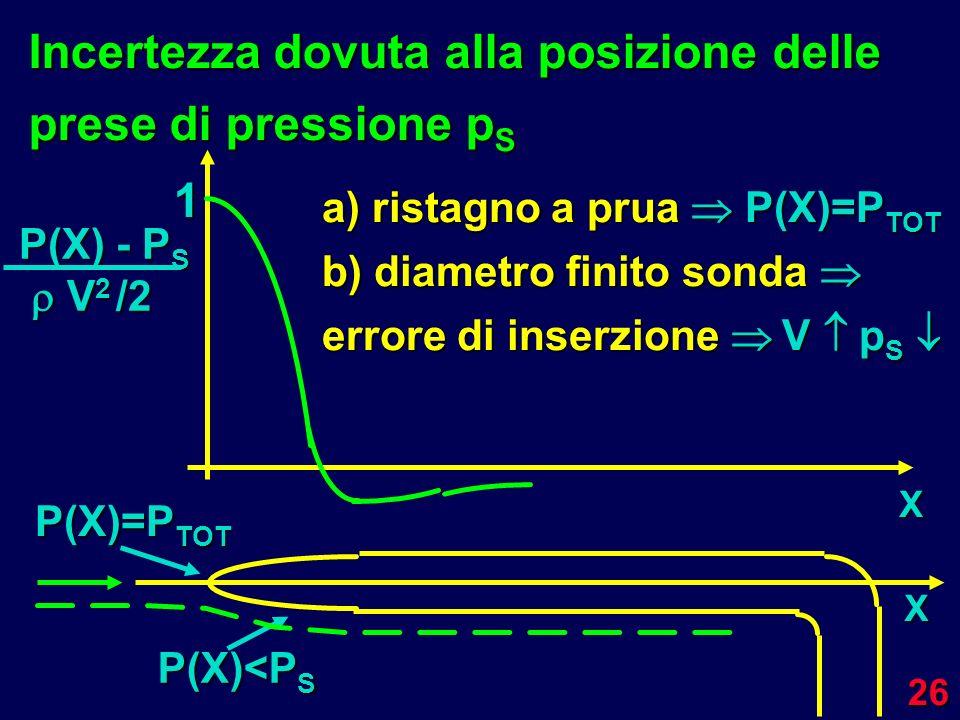 Incertezza dovuta alla posizione delle prese di pressione pS