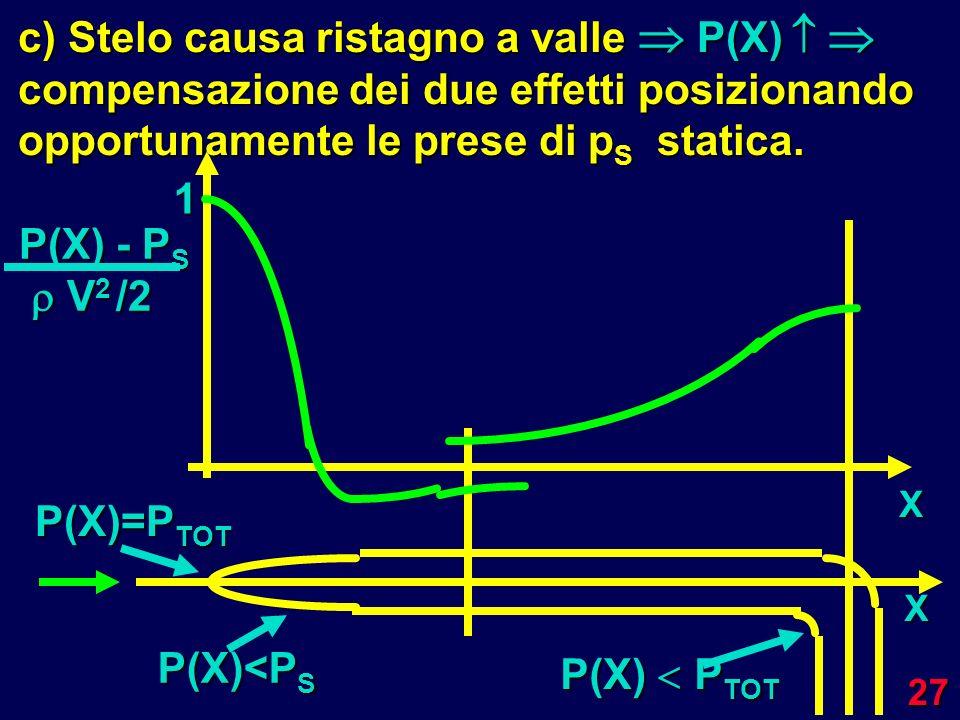 c) Stelo causa ristagno a valle P(X)  compensazione dei due effetti posizionando opportunamente le prese di pS statica.