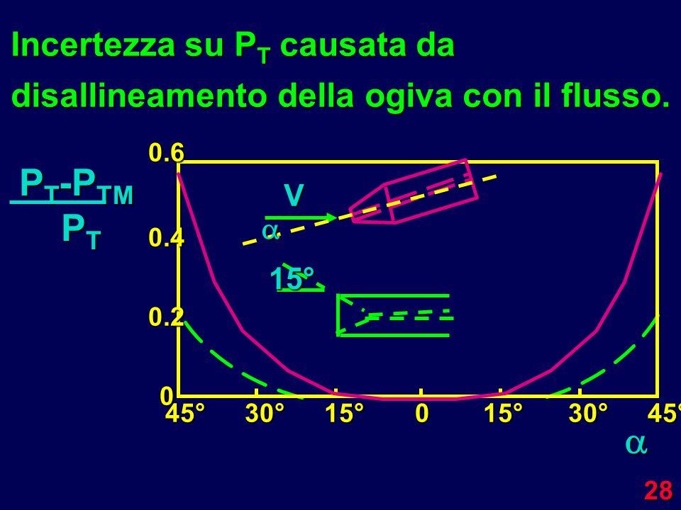 Incertezza su PT causata da disallineamento della ogiva con il flusso.